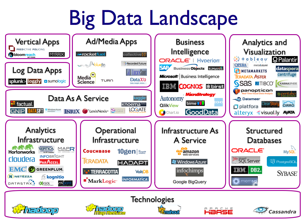 big-data-landscape-jul-4-2012.00111